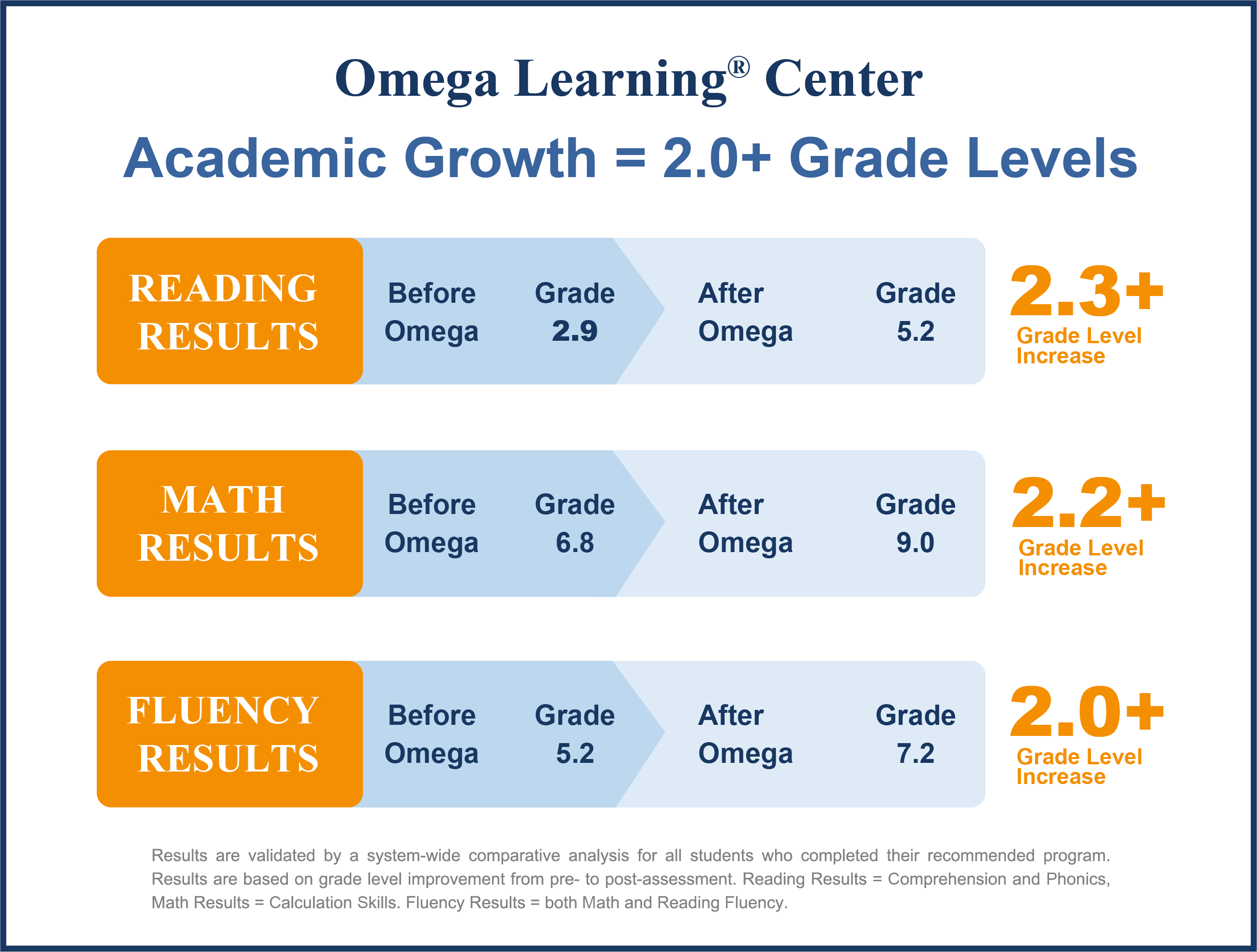 2017 Tutoring Academic Growth Graphic PNG