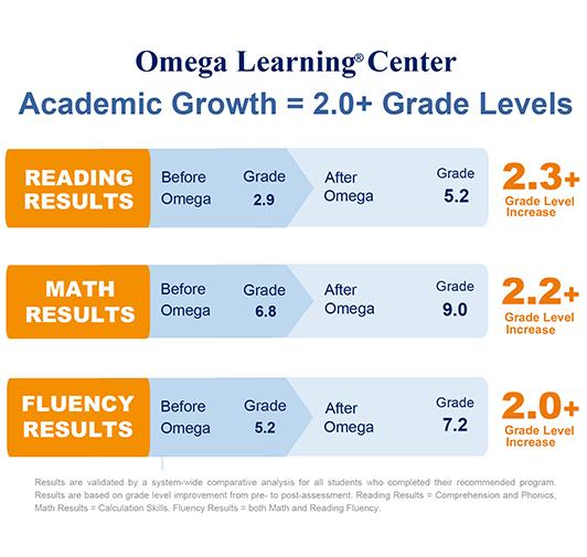 omega-learning-center