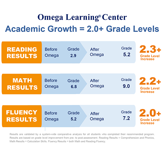 omega-learning-center